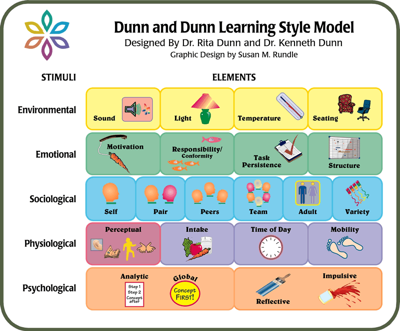 Image of the Dunn & Dunn Model